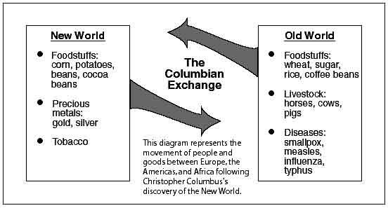 New World Columbian Exchange