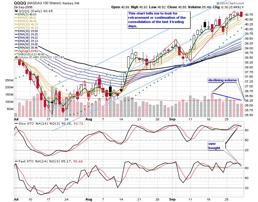 Trader r qqqq chart analysis