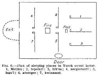 Fig. 6: Plan of sleeping places in Yurok sweat house.