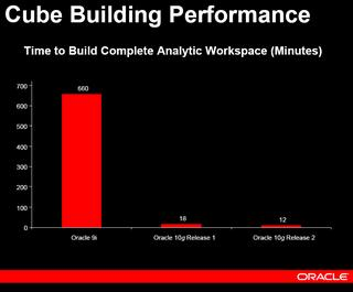 Cube Building Performance - time taken to build complete AW