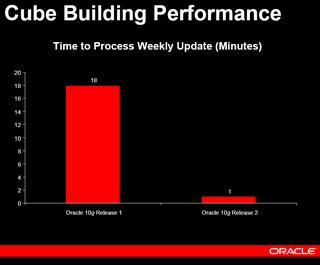 Cube Building Performance - time taken to process updates
