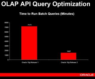 OLAPI API Query Optimization