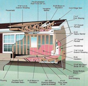 Maisons usin es au bas st laurent gasp sie la - Maison mobile fabricant ...