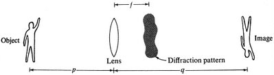 Diagram of image formation per wave optics. Note the diffraction pattern.
