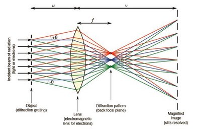 Diagram of image formation by double diffraction.