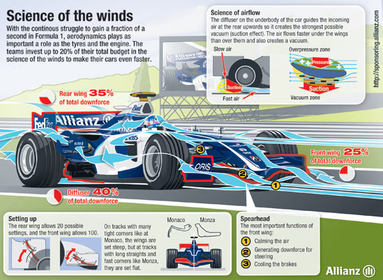 the concept and importance of aerodynamics in cars The concept of a boundary layer is important in many problems in aerodynamics the viscosity and fluid friction in the air is approximated as being significant only in this thin layer the viscosity and fluid friction in the air is approximated as being significant only in this thin layer.