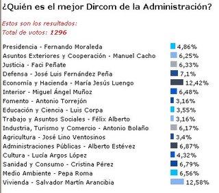 encuesta publicada en el diario digital PRNoticias el 27/10/05