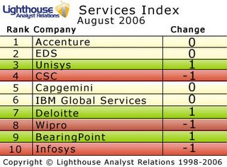 Lighthouse IT Services Analyst Index