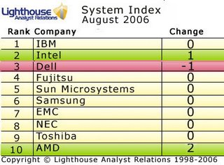 Lighthouse Systems Analyst Index