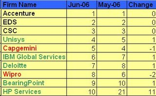 Lighthouse IT Service Index-June