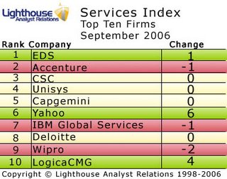 Services Index September '06