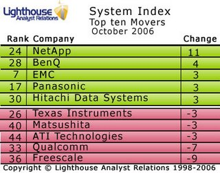Net App are the biggest mover in the October Systems Index