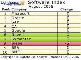Lighthouse Software Index