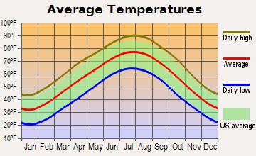 Branson missouri branson s average temperature by month