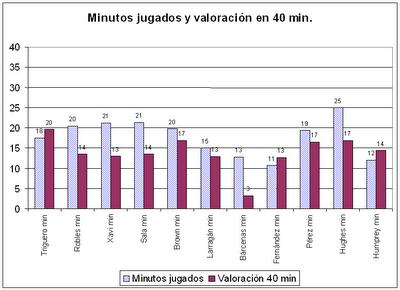Minutos y Valoración x 40 minutos