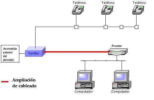 Como instalar un splitter de una l nea adsl t cnicos adsl - Poner linea telefonica en casa ...