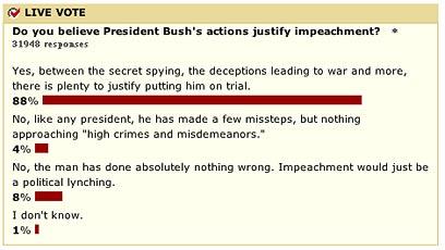 Bush vote
