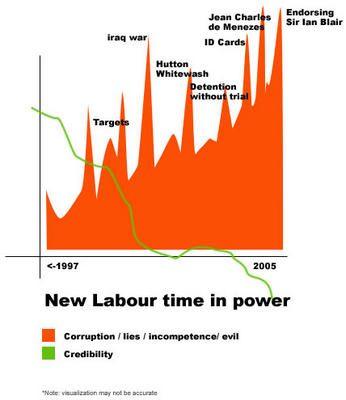 New Labour corruption
