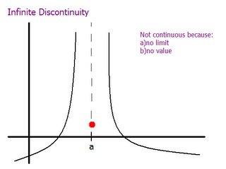 Infinite Discontinuity