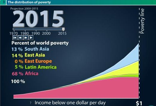 Bill Kerr World Poverty Statistics - Poverty in the world 2015