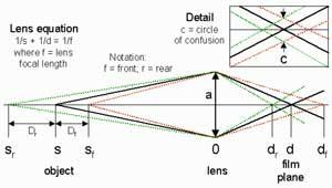 depth of field, photo tips