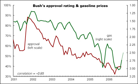 chart of gas prices and bush's approval rating