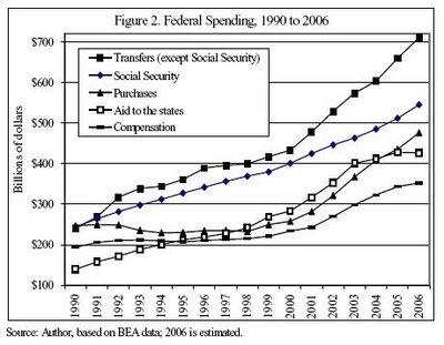 Bush Administration Spends, Spends, Spends...