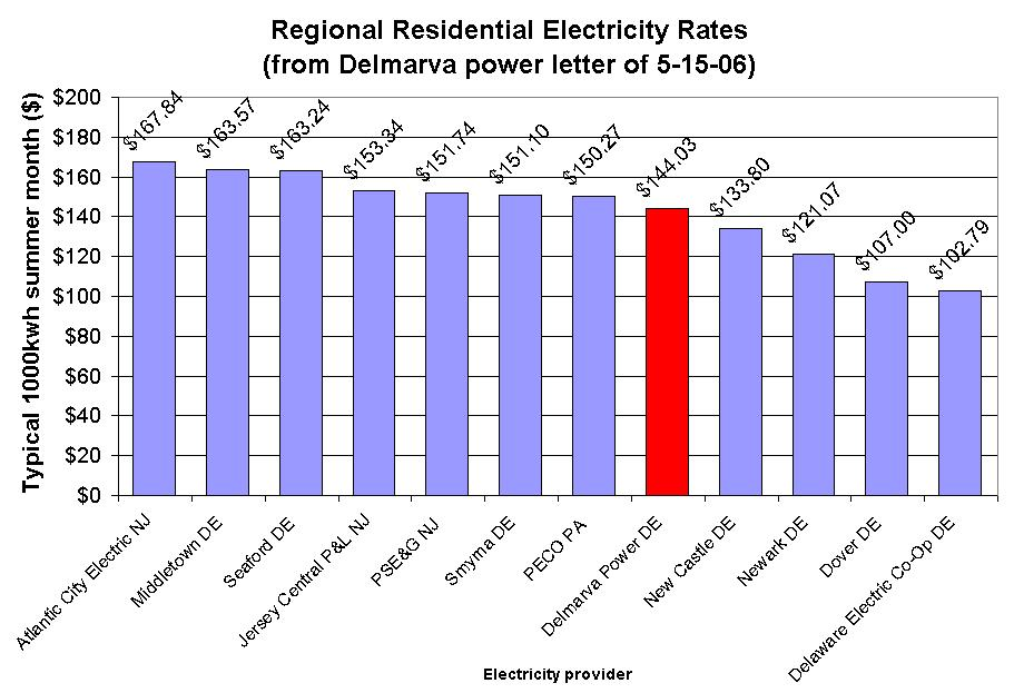 The Honest Hypocrite: Update on the 59% Electricity Rate increase ...