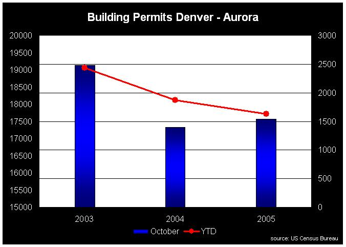 Boulder Co Building Permits