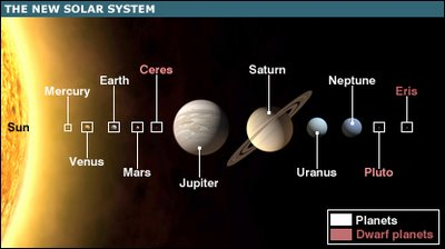 nothing fixed and final about a Solar System