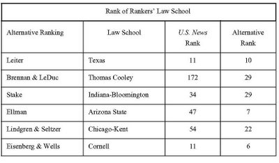 law school rangkings