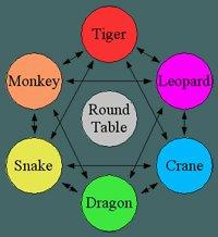 Tabla de relaciones entre los diferentes tipos de personaje