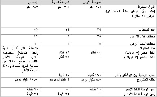 Arabcomments قطار دبي حقائق وأرقام