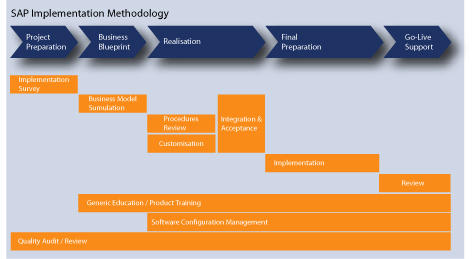 Sap knowledge sap implementation methodology for Erp project plan template