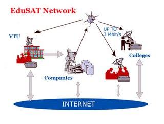 scope of edusat