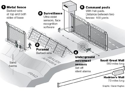 Subtopia The Saudis Immigranthunting Border Fence Ithe - Us border fence map
