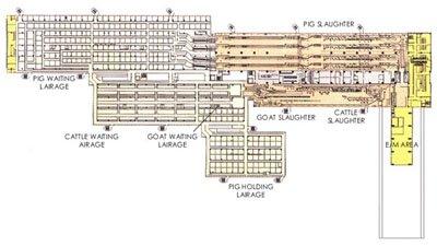 Slaughterhouse Design Plan Tutorials
