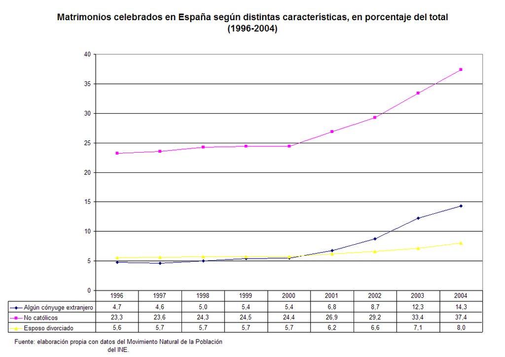 Matrimonio Catolico Con Extranjero En Colombia : Wonkapistas matrimonios católicos en españa gráficos