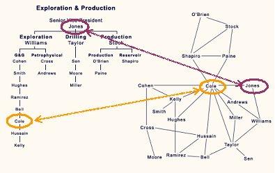 Redes sociales y estructura corporativa