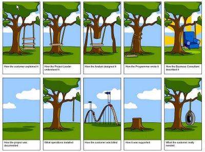 lo que quiere el cliente y lo que le damos