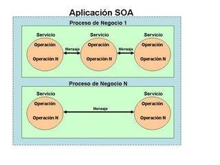 Arquitectura orientada a servicios soa elementos Arquitectura orientada a servicios