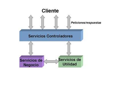 Arquitectura orientada a servicios soa modelado de for Arquitectura orientada a servicios