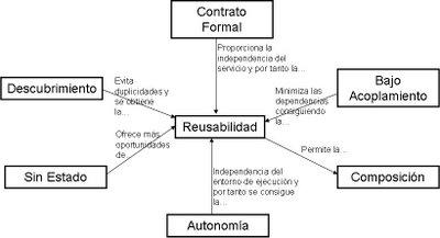 Relacion entre los estandares SOA [ http://arquitecturaorientadaaservicios.blogspot.com/ ]