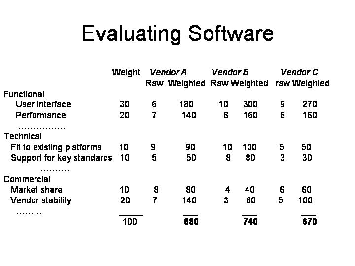Vendor Evaluation Vendorevaluationmatrix Sample Vendor Evaluation
