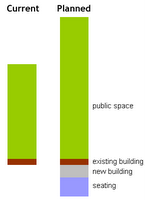 Graph of space allocation for new park/square in Courtenay Place