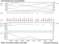 Meteogram for Wellington