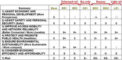 Overall summary of North Wellington Public Transport Study technical evaluation