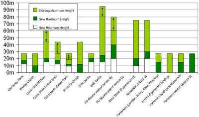 New and existing height limits in central Wellington heritage areas