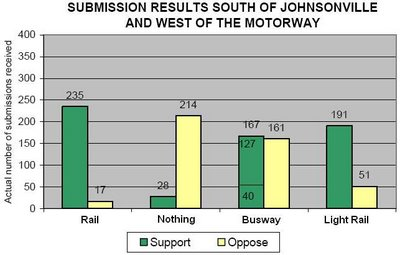 North Wellington public transport submissions from those near the Johnsonville railway line