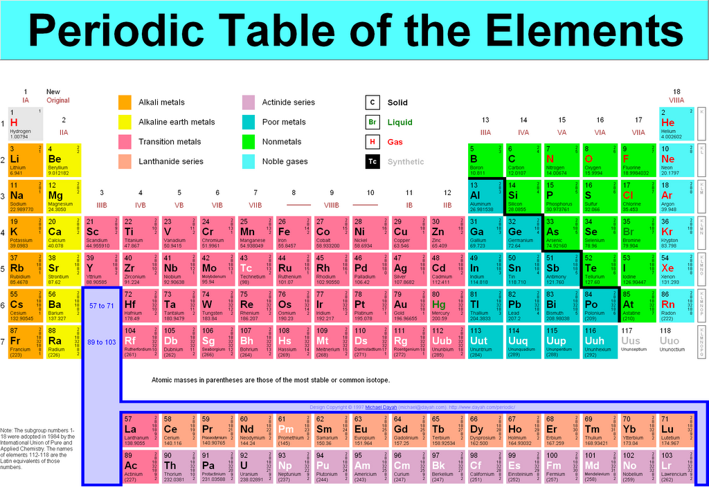 She blinded me with science i try to update periodically for 1 20 elements in periodic table
